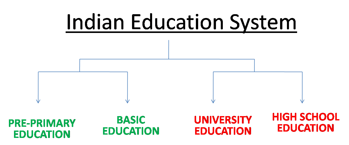 research on indian education system Various states in the republic of india provide 12 years of compulsory school education based on a national curriculum framework designed by the national council of educational research and training secondary.